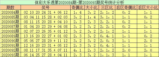 [公益彩票]玉苍大乐透094期预测:前区奇偶比4-1