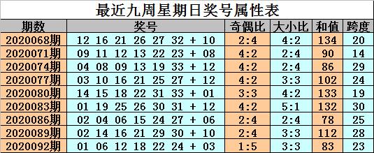 [公益彩票]金成双色球095期推荐:红球双胆03 18