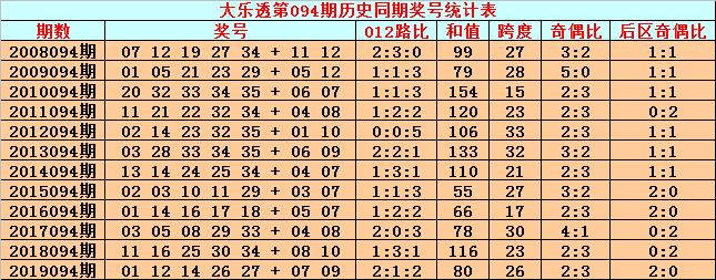 [公益彩票]英豪大乐透094期预测:前区2路号02 29
