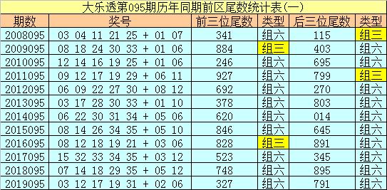 [公益彩票]船长大乐透095期预测:后区单挑06 09