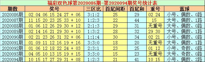 [公益彩票]张耀扬双色球095期推荐:蓝球独胆12