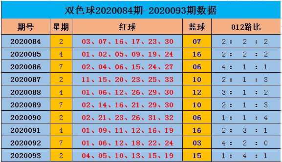 [公益彩票]阿燕双色球095期推荐:红球0路码看03