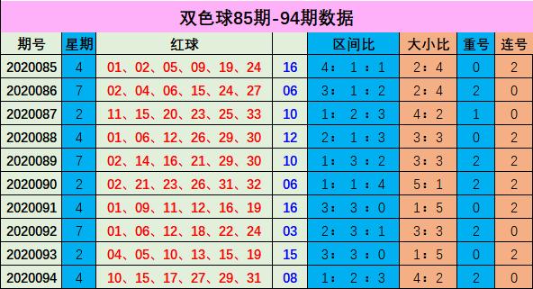 [公益彩票]李博双色球095期推荐:红球连号22 23