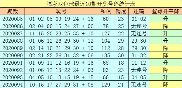 [公益彩票]王天财双色球095期推荐:红球和值90-102