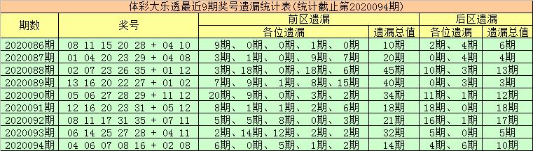 [公益彩票]金大玄大乐透095期预测:前区龙头03 05