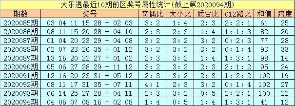 [公益彩票]孔阳大乐透095期预测:前区龙头06