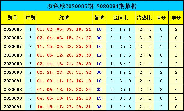 [公益彩票]天赐双色球095期推荐:红球重码17