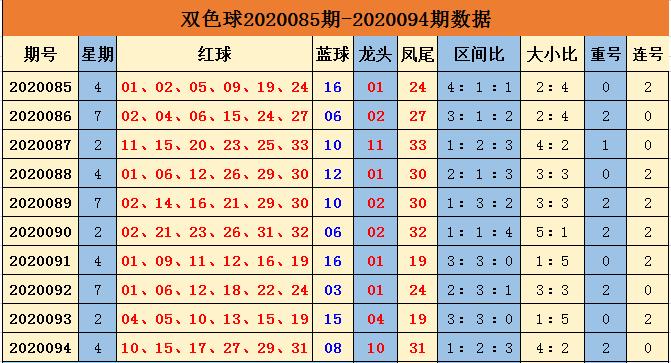 [公益彩票]余年双色球095期推荐:蓝球偶数续出
