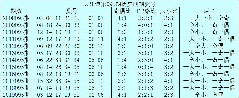 [公益彩票]范秋雨大乐透095期预测:后区跨度2