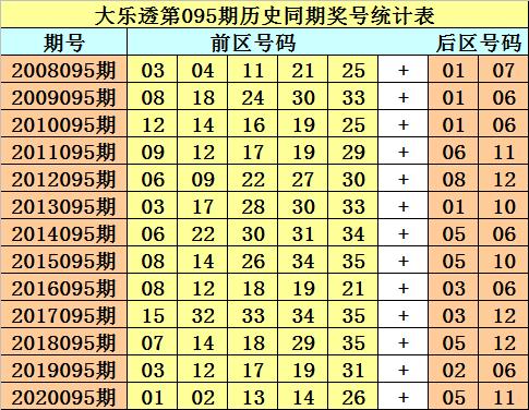 [公益彩票]财叔大乐透095期预测:前区和值67-77