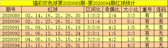 [公益彩票]郑飞双色球095期推荐:蓝球独看1路码