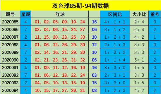 [公益彩票]樊亮双色球095期推荐:蓝球一码06