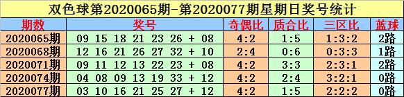 [公益彩票]英豪双色球095期推荐:红球三区比2-1-3