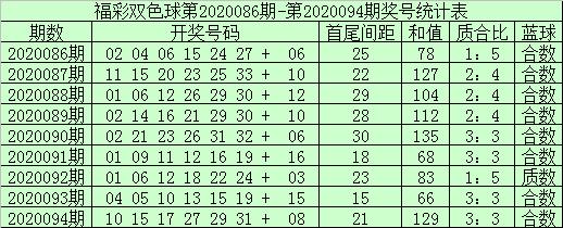 [公益彩票]袁大爷双色球095期推荐:蓝球09 14 15