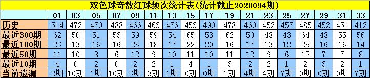 [公益彩票]许老六双色球095期推荐:红球奇偶比4-2