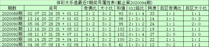 [公益彩票]安仔大乐透095期预测:前区龙头02