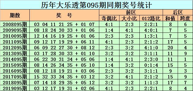 [公益彩票]老李大乐透095期预测:后区偶数和值回补