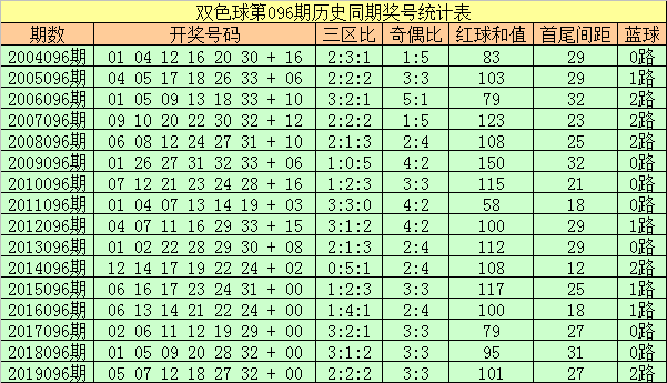 [公益彩票]彩侠双色球096期推荐:红球三区比1-2-3