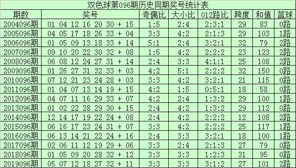 [公益彩票]李君双色球096期推荐:红球和值上升