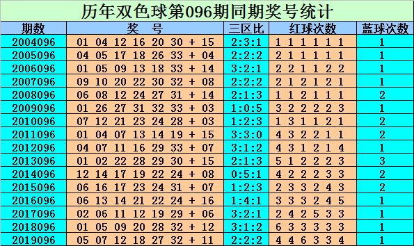 [公益彩票]刘贵双色球096期推荐:一码蓝球参考01