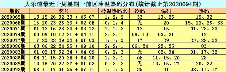[公益彩票]李晓天大乐透095期预测:前区热码低迷