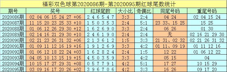 [公益彩票]牛飞双色球096期推荐:独蓝关注06