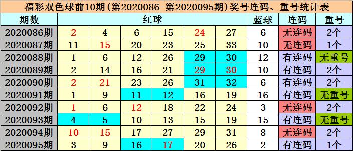 [公益彩票]冰丫头双色球096期推荐:红球奇偶比平衡