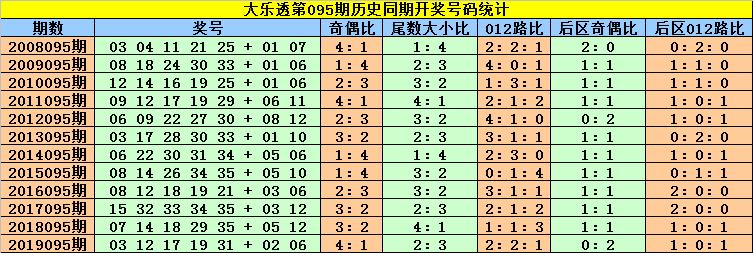 [公益彩票]刘贵大乐透095期预测:前区双胆08 26