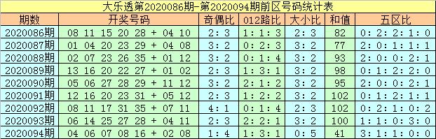 [公益彩票]马追日大乐透095期预测:前区奇数走热