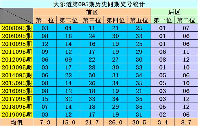 [公益彩票]李阳大乐透095期预测:前区偶数热出