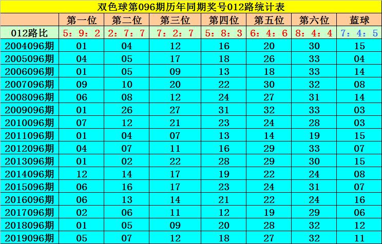 [公益彩票]何飞双色球096期推荐:参考0路蓝球06