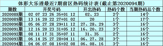 [公益彩票]李君大乐透095期预测:后区两码06 12
