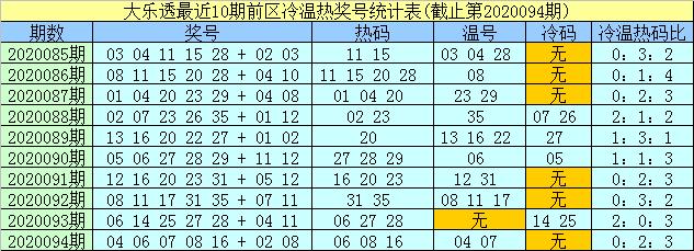 [公益彩票]孟浩然大乐透095期预测:后区两码02 09