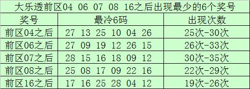 [公益彩票]南宫胜大乐透095期预测:前区双胆05 23