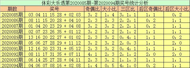 [公益彩票]玉苍大乐透095期预测:前区小号走热