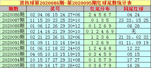[公益彩票]大玩家双色球096期推荐:蓝球尾数看热码
