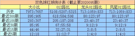 [公益彩票]明皇双色球096期推荐:蓝球排0路号