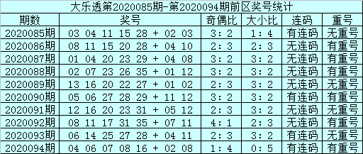 [公益彩票]邱少波大乐透095期预测:前区连码转冷