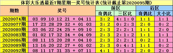 [公益彩票]陆白秋大乐透095期预测:精选一码龙头01
