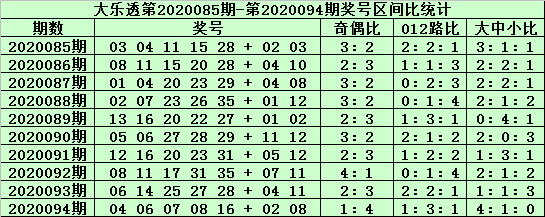 [公益彩票]老铁大乐透095期预测:前区胆码03 32