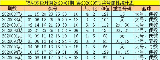 [公益彩票]范秋雨双色球096期推荐:看好小号红球