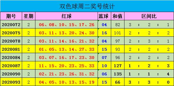 [公益彩票]迈久忠双色球096期推荐:红一区参考01 10