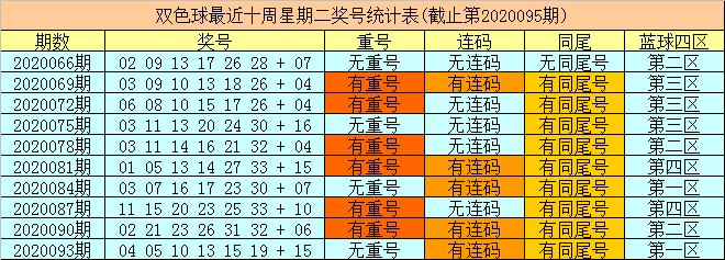[公益彩票]财姐双色球096期推荐:红球重号参考15