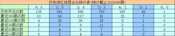 [公益彩票]黄欢双色球096期推荐:红球质合比1-5