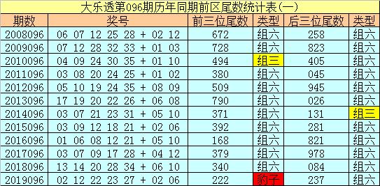 [公益彩票]冰丫头大乐透096期预测:前区凤尾29