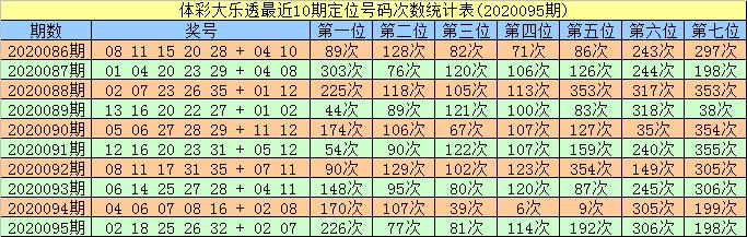 [公益彩票]智哥大乐透096期预测:前区双胆14 24