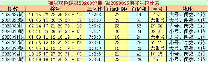 [公益彩票]张耀扬双色球096期推荐:红球三区比1-3-2