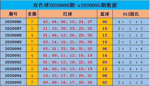 [公益彩票]阿燕双色球096期推荐:独蓝关注14