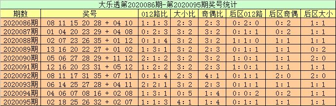 [公益彩票]高月大乐透096期预测:前区龙头看好06