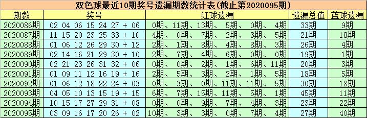 [公益彩票]徐欣双色球096期推荐:红球第一区关注04